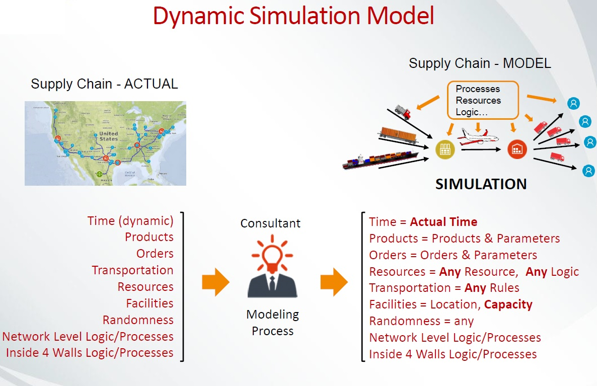 simulation the SCM with more then 100 parameters and risks
